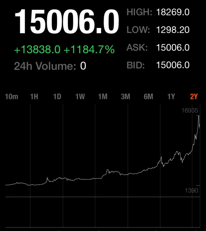 Prohardver bitcoin stock price